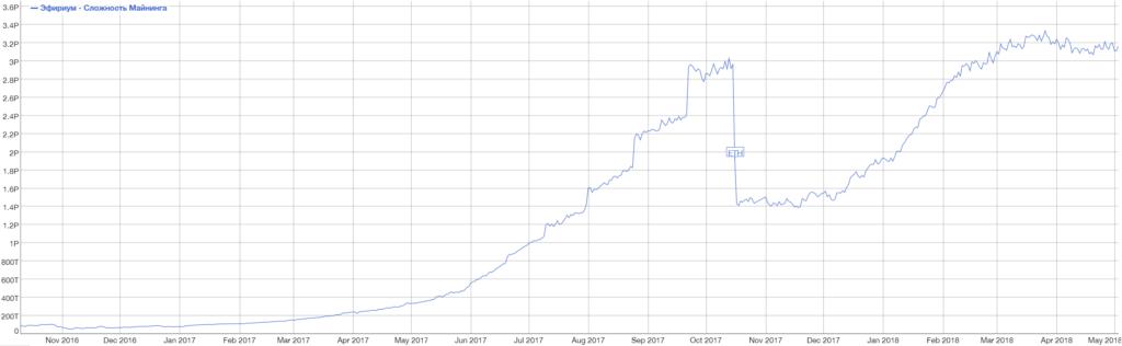 График сложности майнинга Ethereum