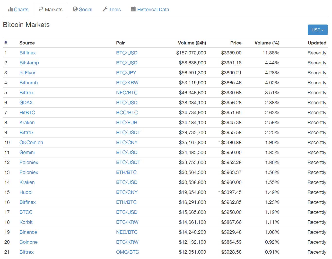 с bitcoin будет что-15