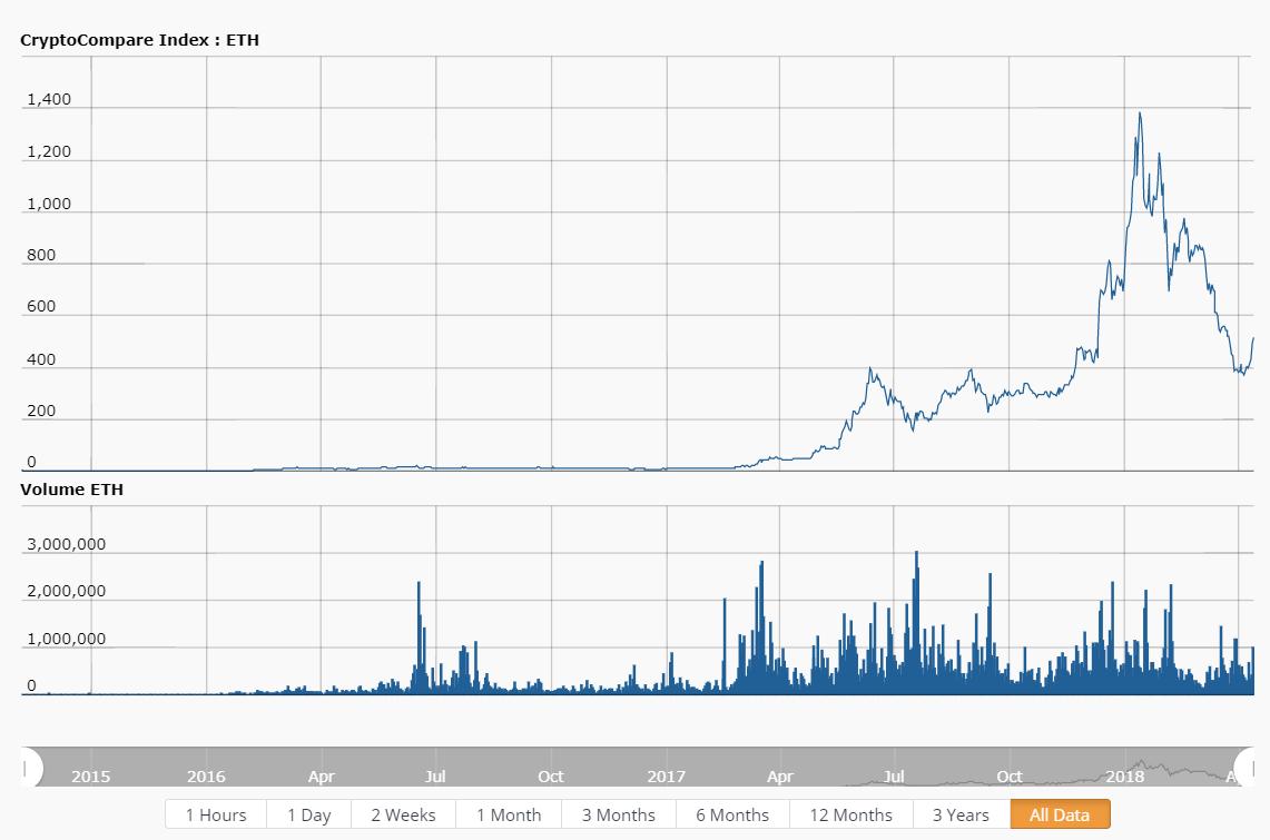 График криптовалют за месяц торговля форекс советником
