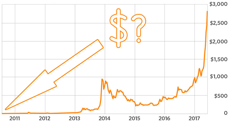 1 bitcoin a dolar)