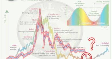 Цикличное поведение криптовалютного рынка