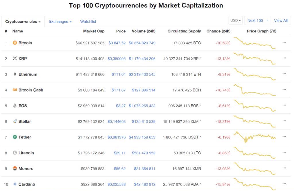 Падение криптовалют, топ 10